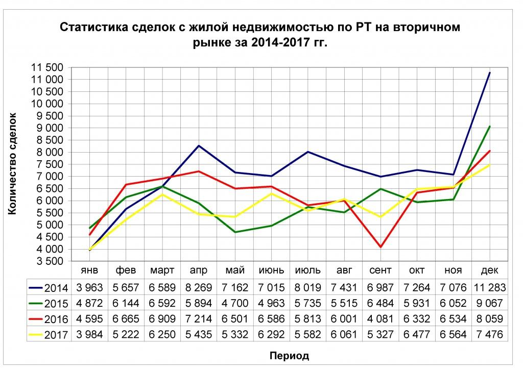 Статистика росреестр за 2014-2017 год Жилые помещения вторичный рынок.jpg